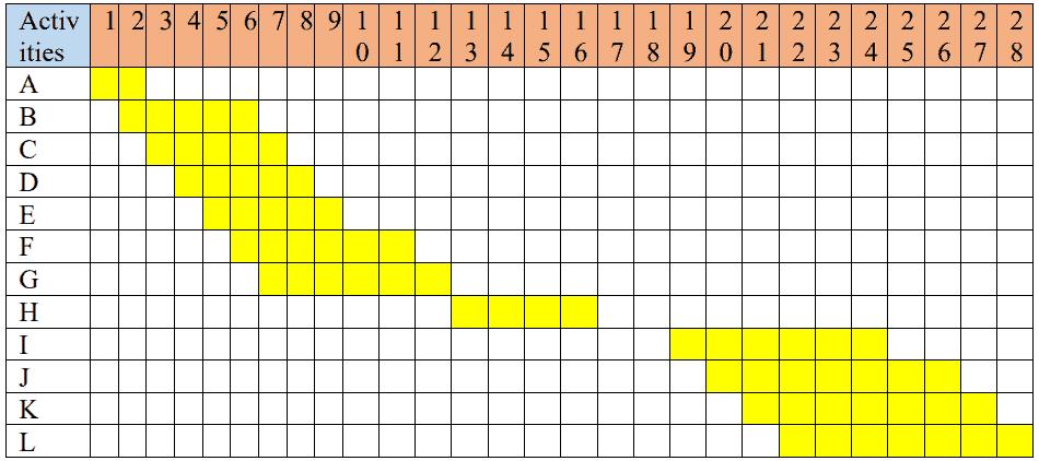 Project Execution Dilemma at MICC - Gantt Chart