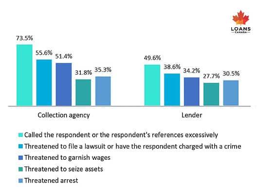 Aggressive Lending Practices---Final