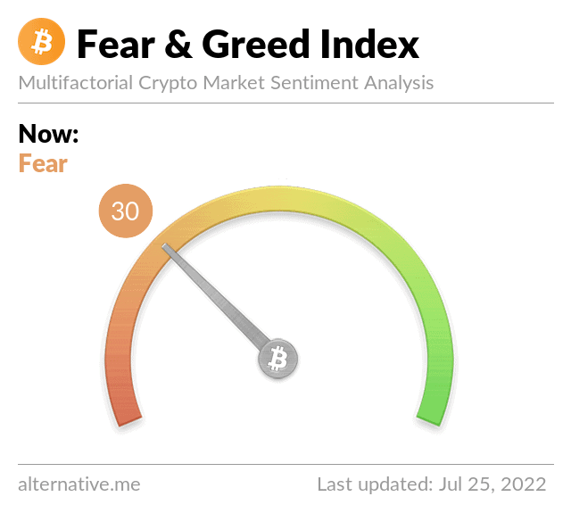 Latest Crypto Fear & Greed Index