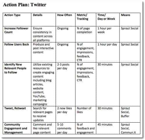 social media strategy template sample