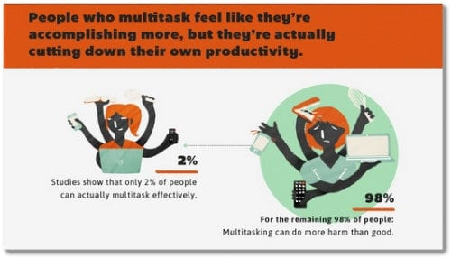2 percent multitask