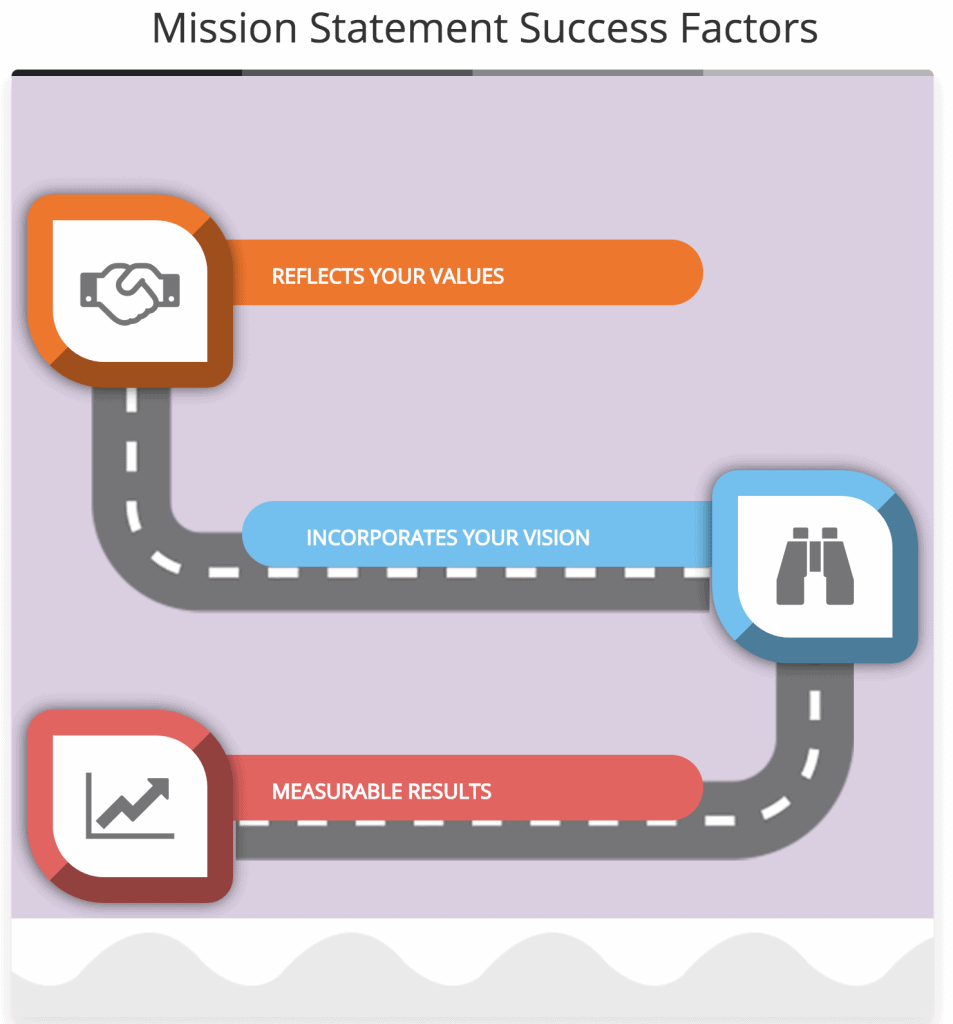Mission Statement Success Factors