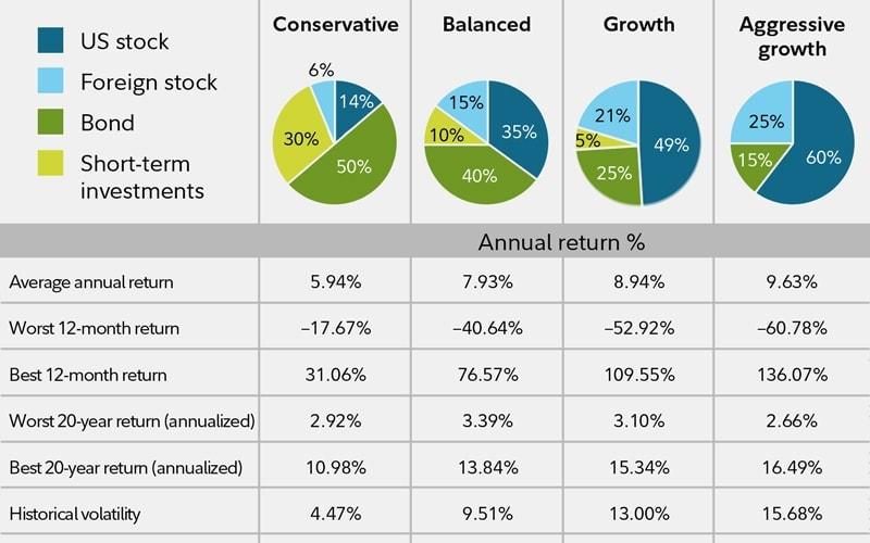 risk-based portfolio