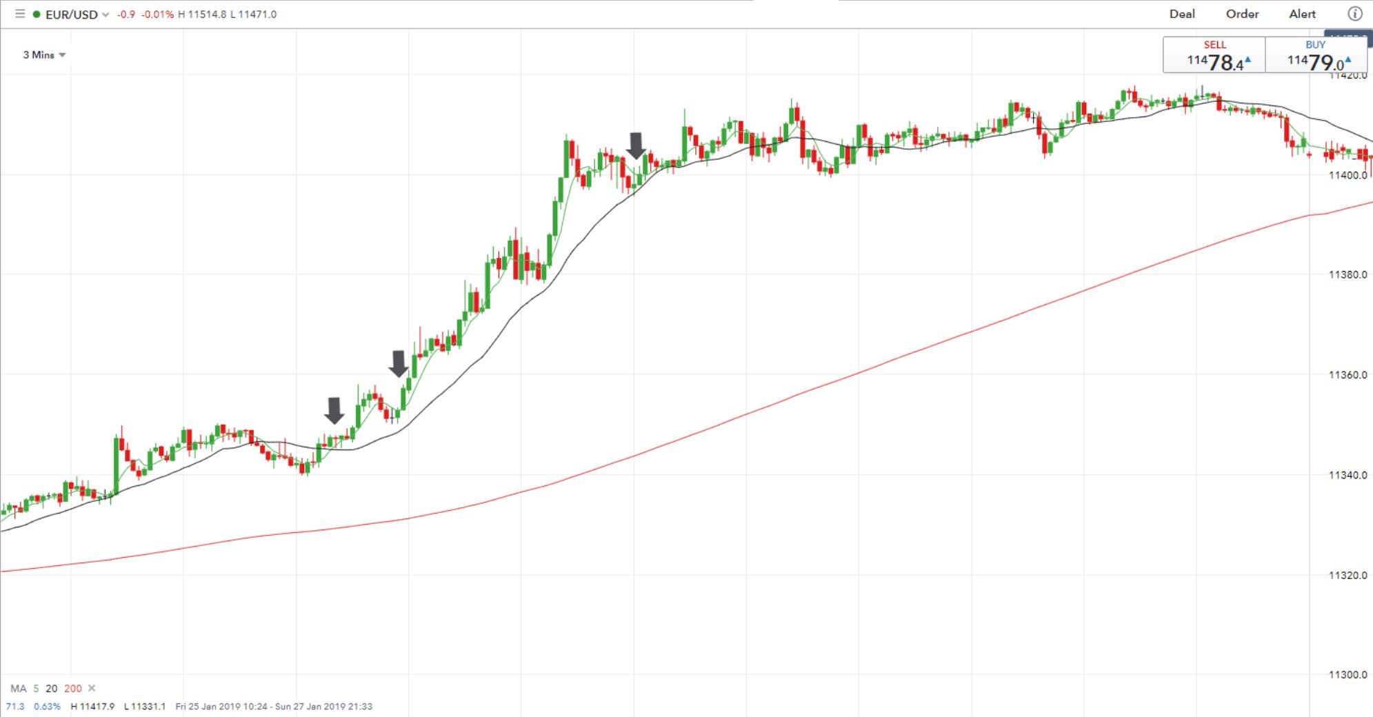 Moving Averages scalping trading strategy