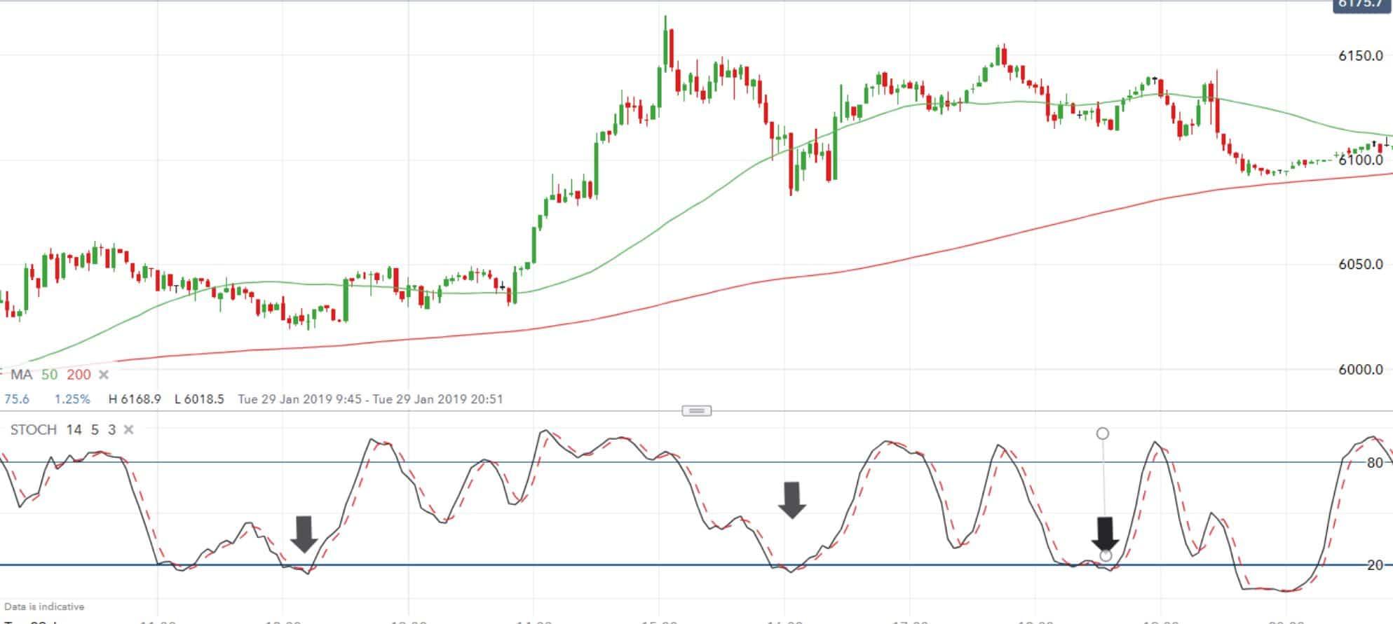 Stochastic oscillator scalping trading strategy