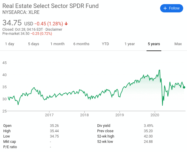 Real Estate Select Sector SPDR
