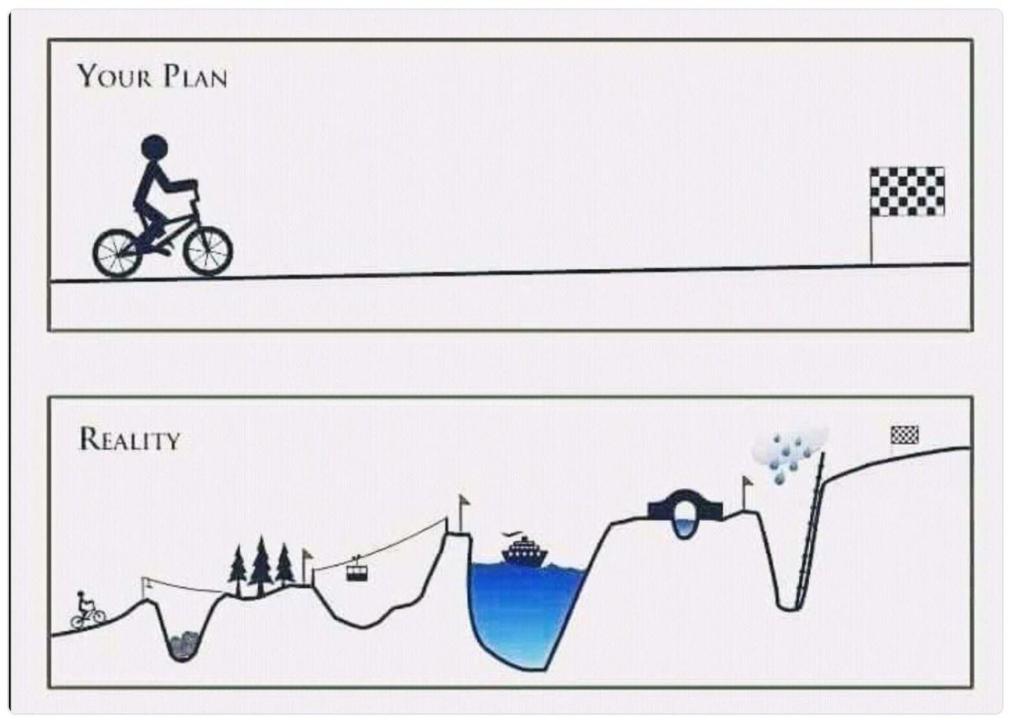 Image: a line drawing of a smooth ride up hill (your plan) and a bumpy ride (reality)