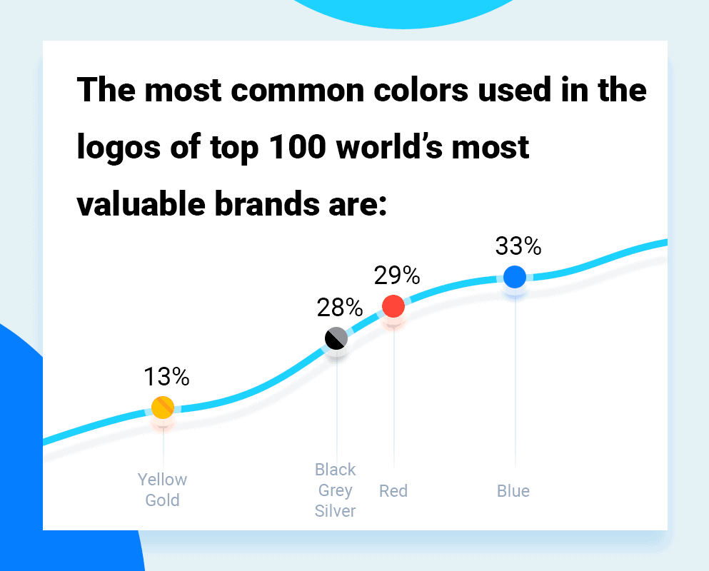 common patterns of the best logo colors