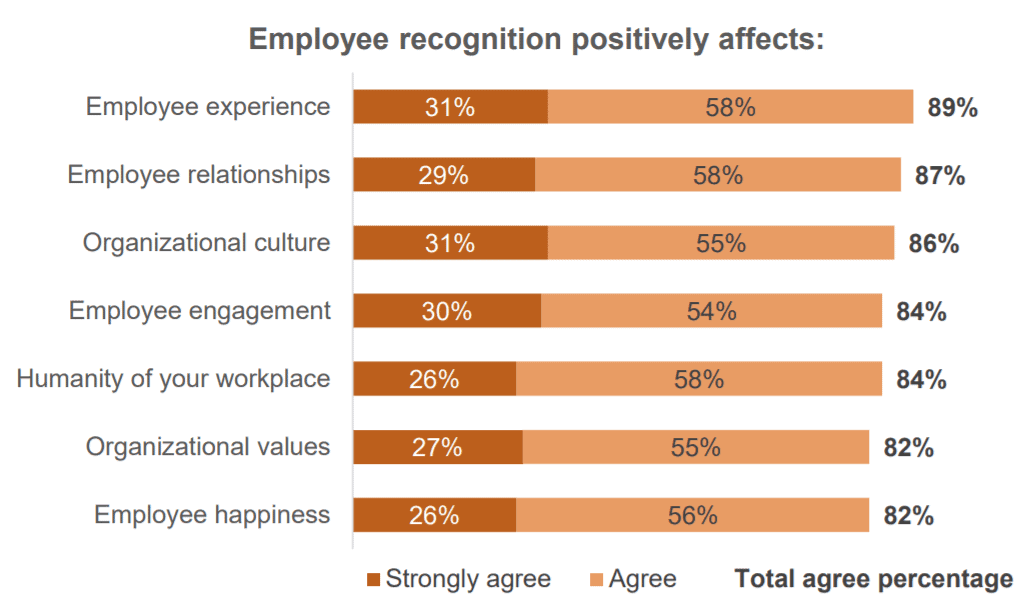 employee recognition positive effects
