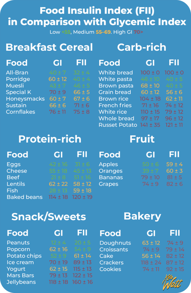 Comparison of insulin index and the glycemic index