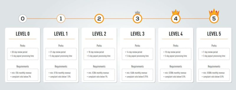 Kinguin merchant levels are based on your monthly turnover.