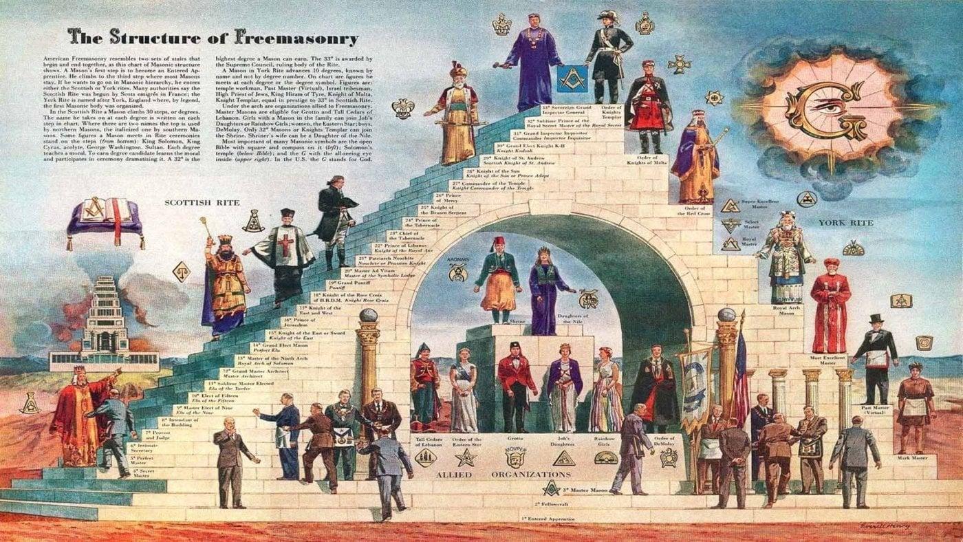 The Structure of Freemasonry