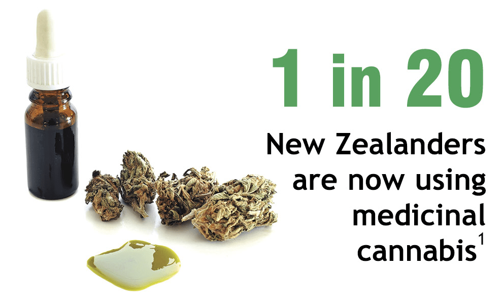 Image result for medical cannabinoids nz