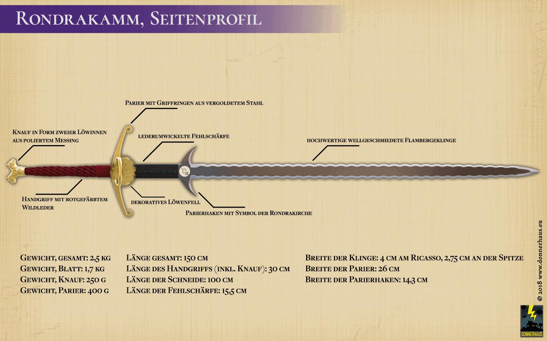 Seitenprofil des Rondrakamms mit den Komponenten
