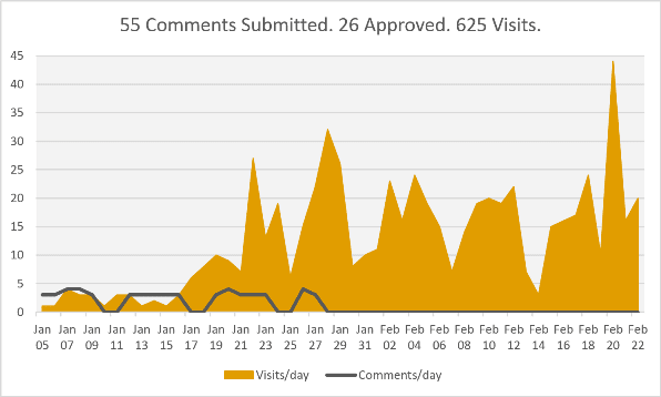 Chart. How Leaving Comments Grows a Blog and Freelance Business - Resized