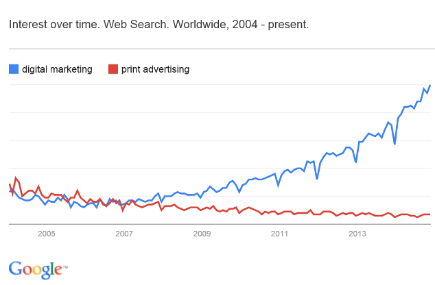 Digital Marketing Niches. Interest over time for digital marketing VS print advertising