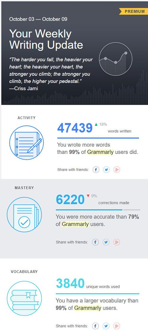 grammarly weekly report example