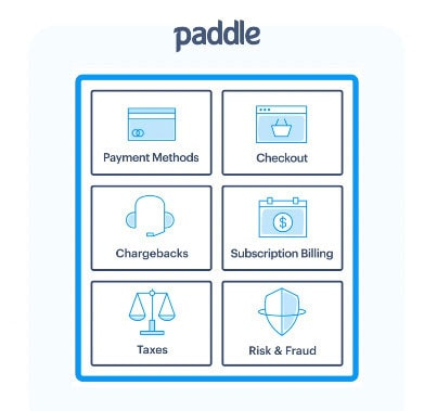 paddle payment gateway plugin for wordpress
