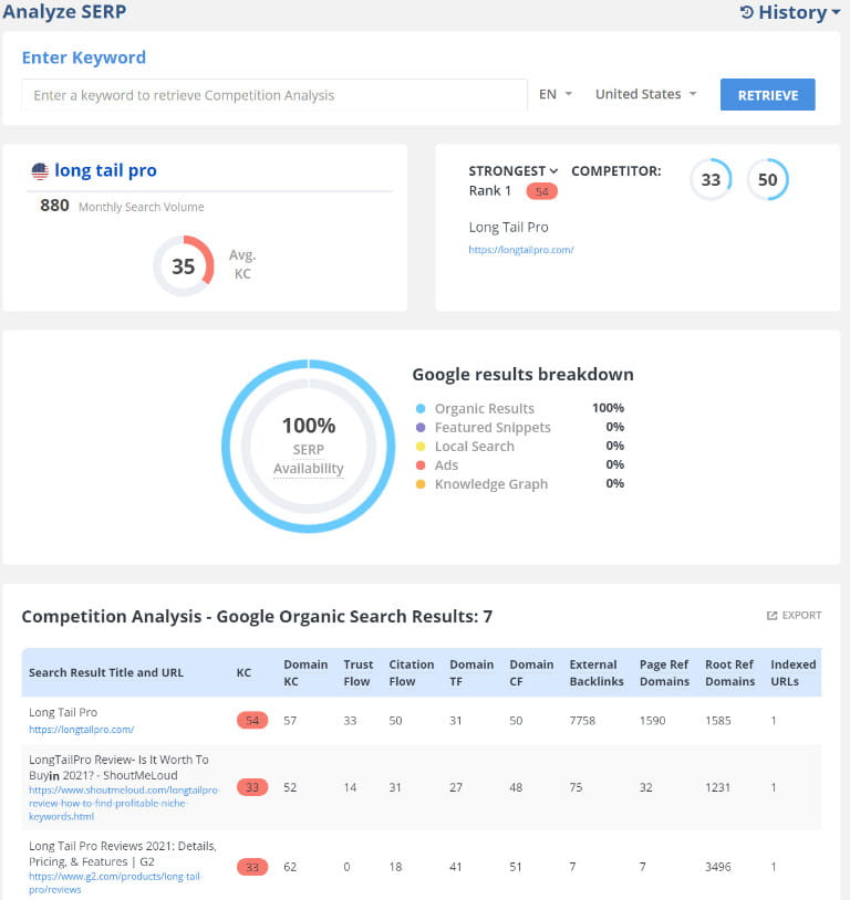 Long Tail Pro SERP analysis review.