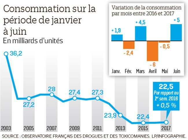 smoking decline in France infographic