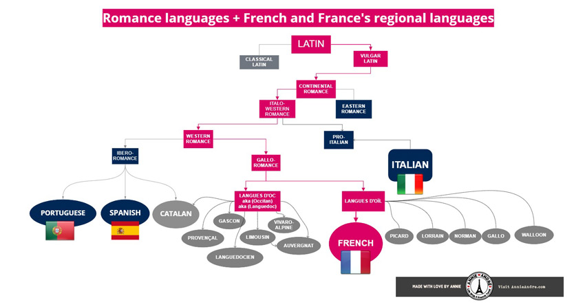 Romance Language that evolved from vulgar Latin to French and France's regional languages