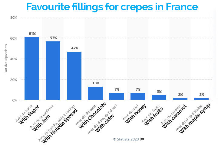 Most popular crepe toppings preferred by the French