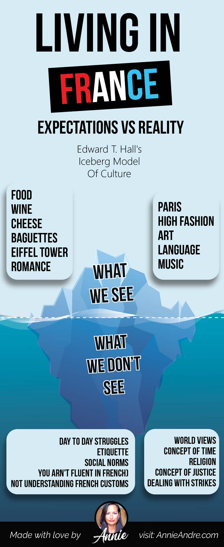 Edward T. Hall's Iceberg Model Of Culture: