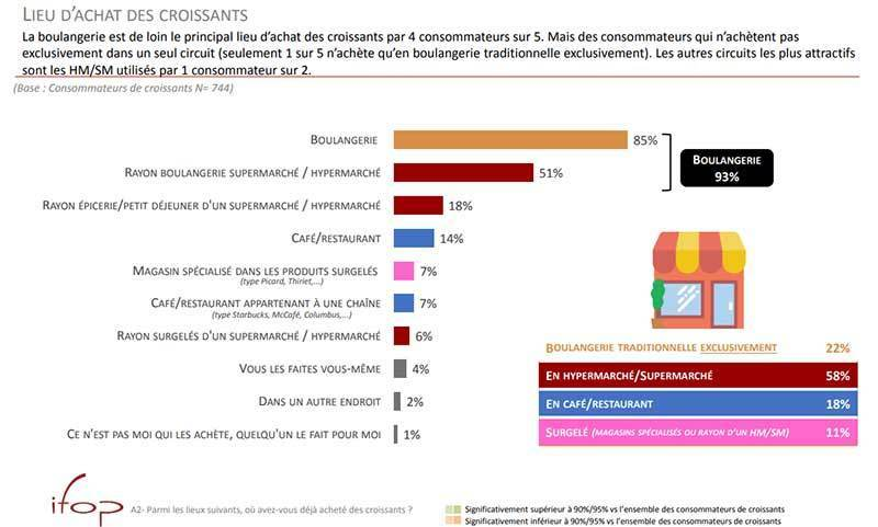 The majority of French people do not purchase their croissants from French bakeries