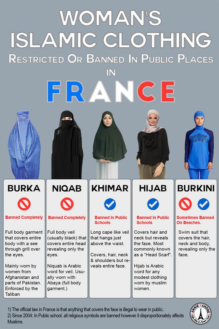 French law; Islamic clothing banned in public places