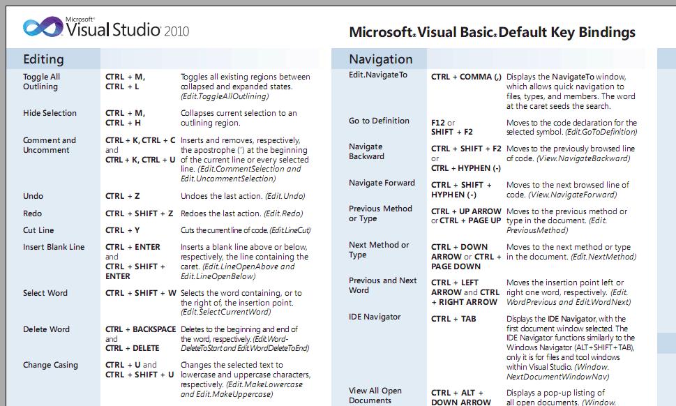 download visual studio 2010 keyboard shortcuts