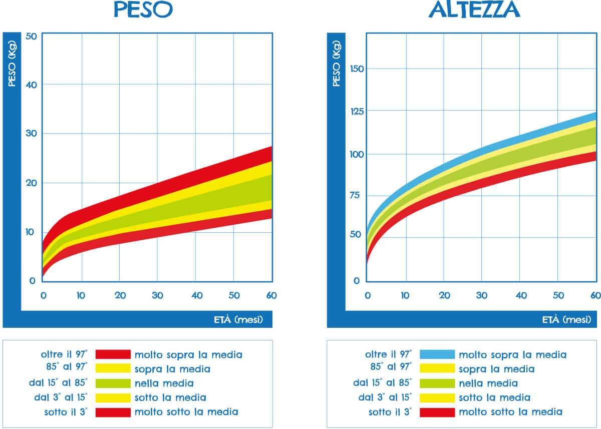 Curve di crescita (percentili) per peso e altezza fino a 60 mesi