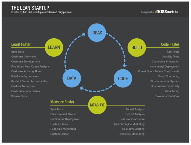 startup strategies for success the lean startup