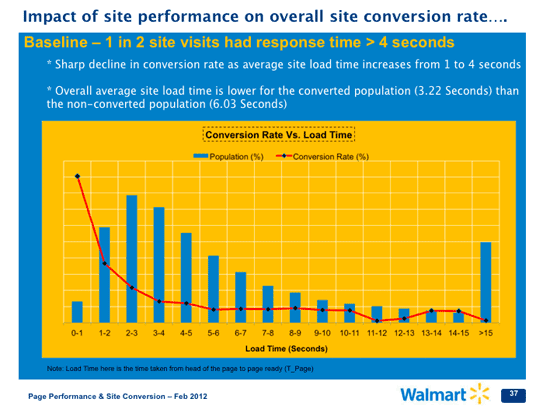 increase_conversion_rates_conversion-rate-and-loading-time-relationship