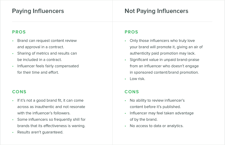 Instagram influencer marketing- paying vs not paying influencers