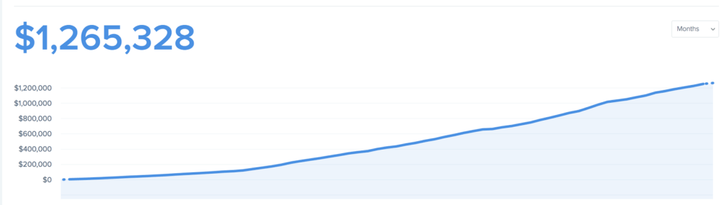 An examples of Baremetrics charts of MRR growth in starting a software company