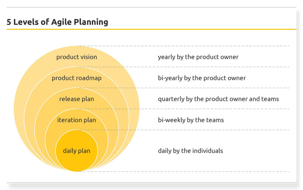 Communication mistakes in business - 5 Levels of Agile Planning