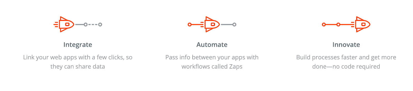 Zapier is one of the best ecommerce tools that integrates, automates and innovates