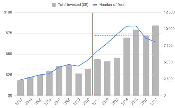 stats-based look behind the venture capital curtain