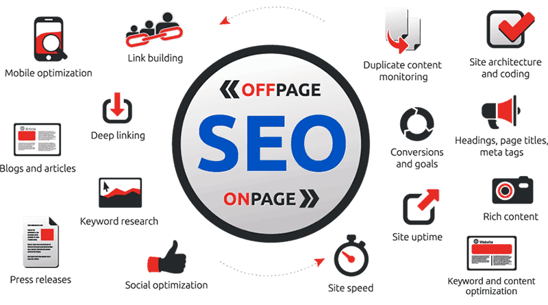 on-page-seo-off-page-seo-