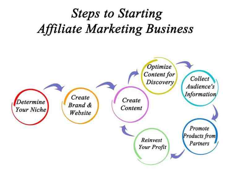 How to make affiliate marketing profitable for you