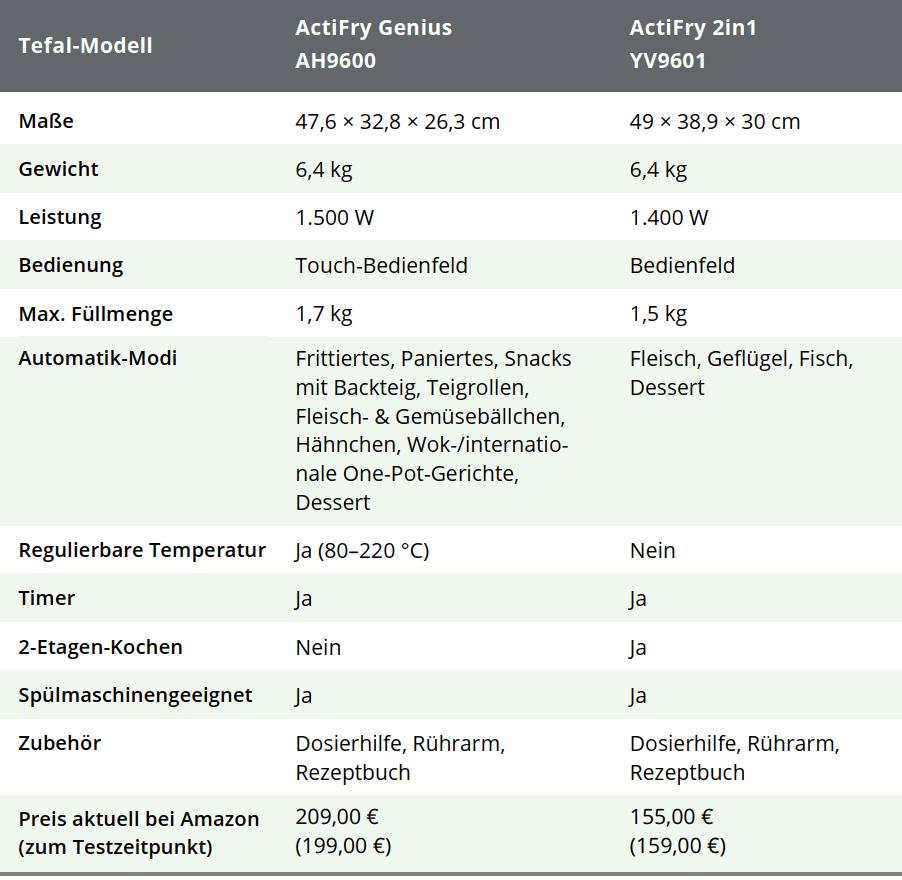 Vergleichstabelle der Tefal-Heißluftritteusen-Modelle ActiFry Genius XL und ActiFry 2in1 YV9600