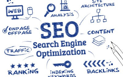 How do I know what business directories to invest in for lead generation & SEO purposes?