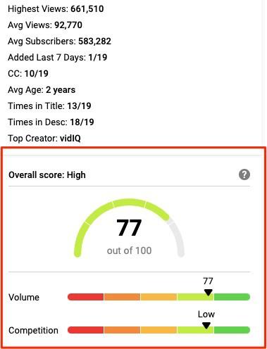 VidIQ Score