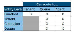 Routing options between entities