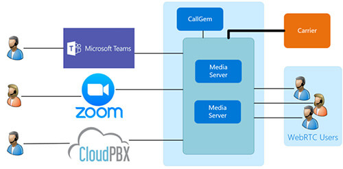 Cluster of Media Servers with connection to PBX and Unified Communications platforms