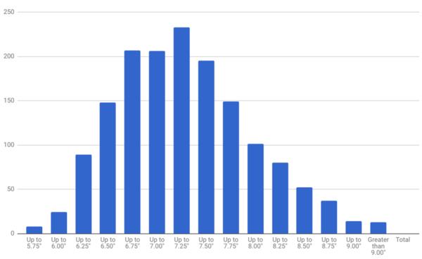 Average wrist size for a man graph