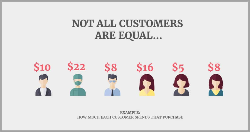 Not all customers are equal- find your average sale cost