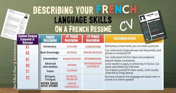 Language-skills-French-resume