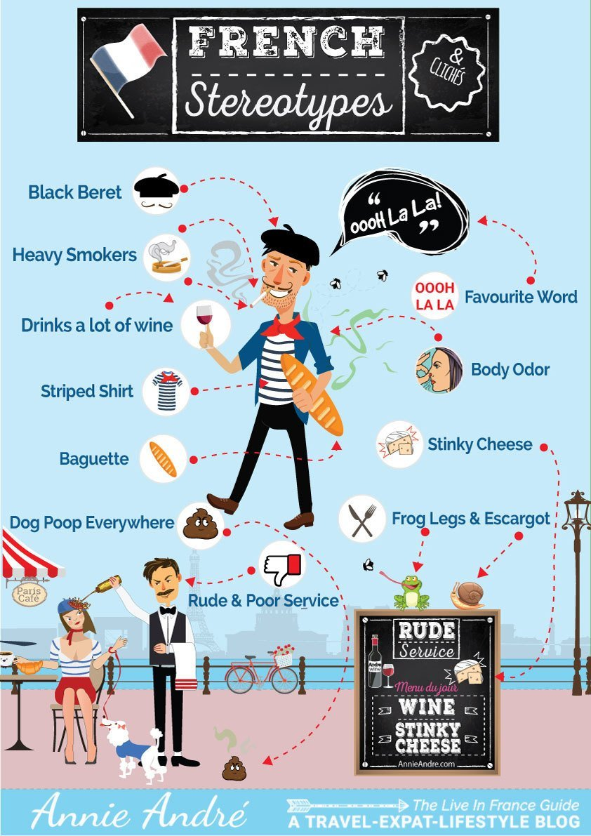 infographic French stereotypes and cliches explained.