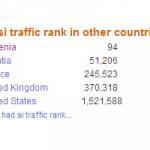 had blog med Slovenia - Alexa Top 100 Sites 2